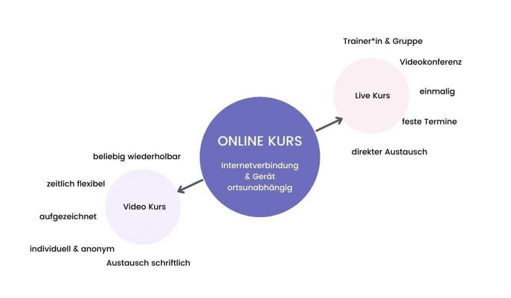 Online Kurs Formate